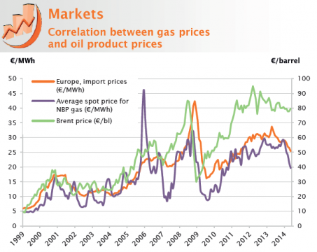 Correlation Between Oil And Natural Gas Prices