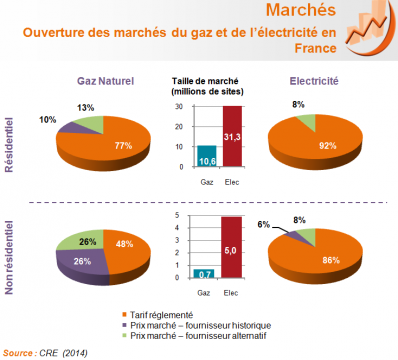 Ouverture des march s du gaz et de l lectricit en france for Evolution prix du gaz naturel